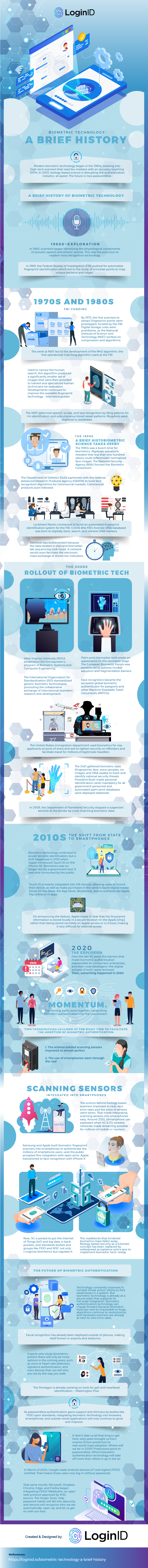 Biometric Technology a brief history2481